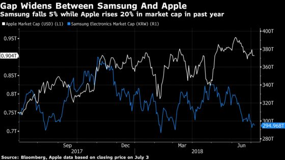 Weak Phone Demand Catches Up With Samsung as Profit Falls Short