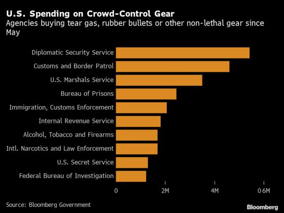 Riot-Gear Spending Soars 114% in Trump's Police-Power Surge