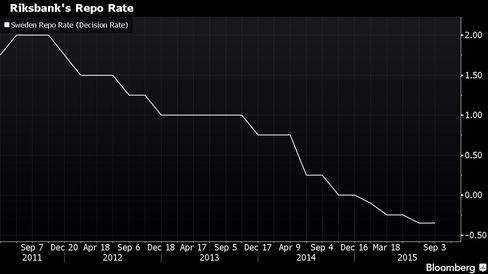 How low can the Riksbank go?