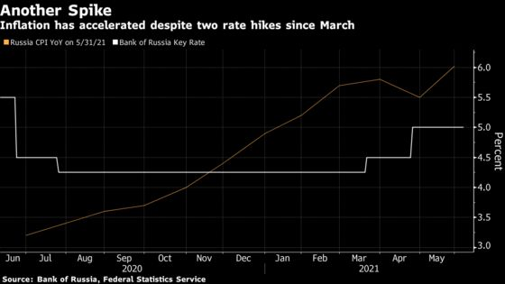 Russia Eyes a Big Rate Hike as Inflation Soars