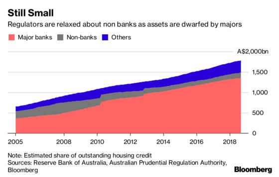 U.S. Private Equity Muscles In on Australia's Home-Loan Market
