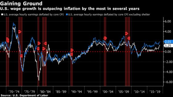 How Surge in Inflation-Adjusted Pay Can Lead Fed to Higher Rates