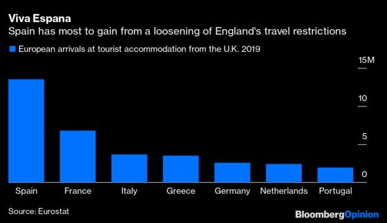 Here's How Brits Can Visit Spain, Italy andGreece This Summer