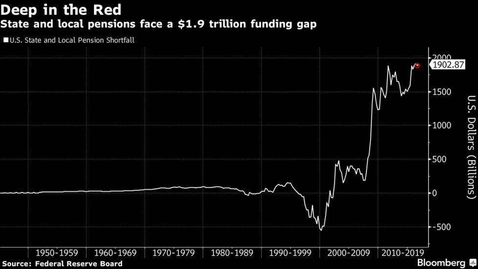 Rising Pension Debts Checking Muni Supply, Morgan Stanley Says