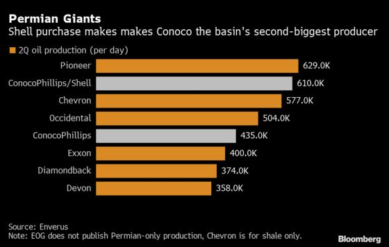 ConocoPhillips Becomes Permian's No. 2 Producer After Shell Deal