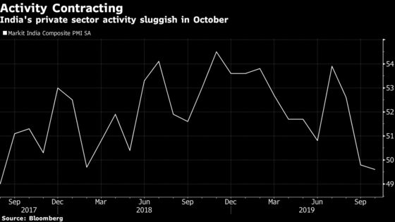 India Services Gauge Remains in Contraction Zone in October