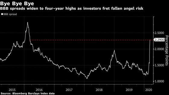For Battered Junk Bond Market, an Old Risk Grows Louder Each Day