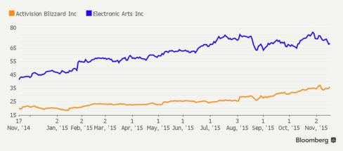 Activision and Electronic Arts