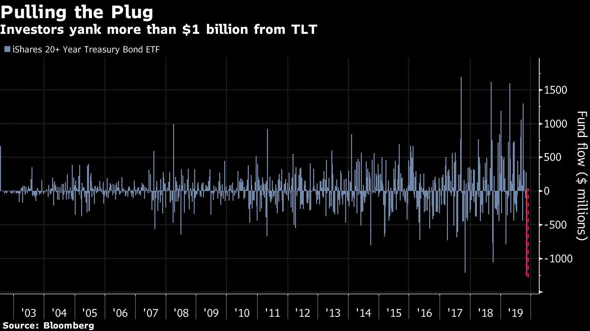 Mega Bond Sell-Off Spurs $1.2 Billion Outflow From Treasury Fund