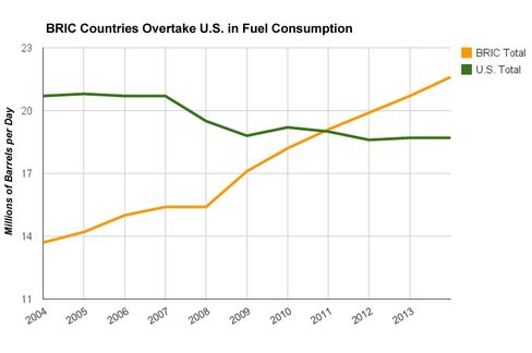 What Happens When the U.S. Isn't the Biggest Gas Guzzler?