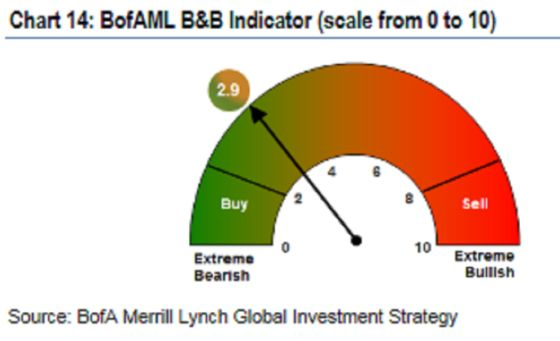 Biggest Risk Flight Since 2016 Pushes BofA Closer to Buy Signal