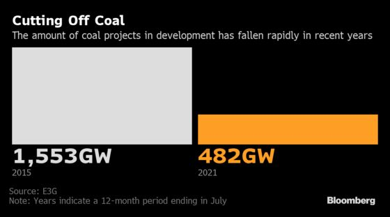 Coal Funding Persists Even as Climate Worry Grows
