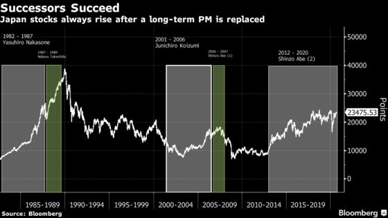 Japanese Stocks Will Do Well Under Suga If History Is a Guide