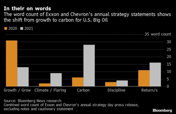In Their Own Words, Big Oil Warms to Climate and Shuns Growth