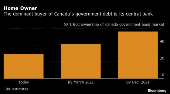 Moody's, BlackRock Seek Road Map From Trudeau for Canada's Debt