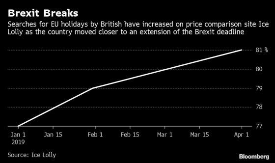 Brexit Delay Spurs U.K. Frenzy for Summer Breaks in EU
