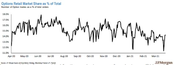 Day Trader Fever Ticking Back Up in Latest Show of Retail Pluck