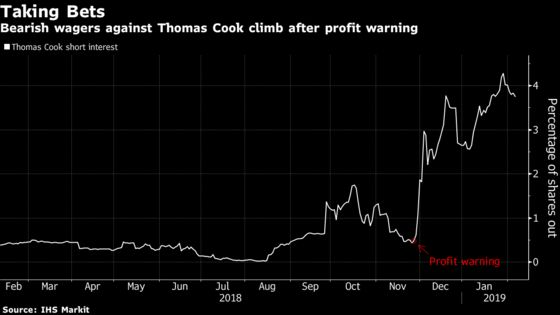 Thomas Cook Stock Falls as Brexit Seen Hampering Airlines Sale