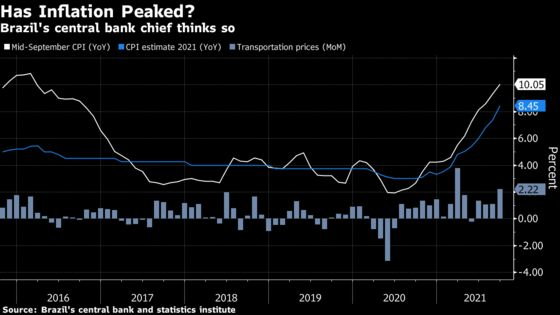 Brazil Central Bank Head Sees Inflation Peaking in September