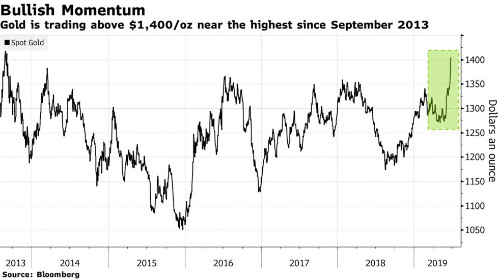 Gold is trading above $1,400/oz near the highest since September 2013