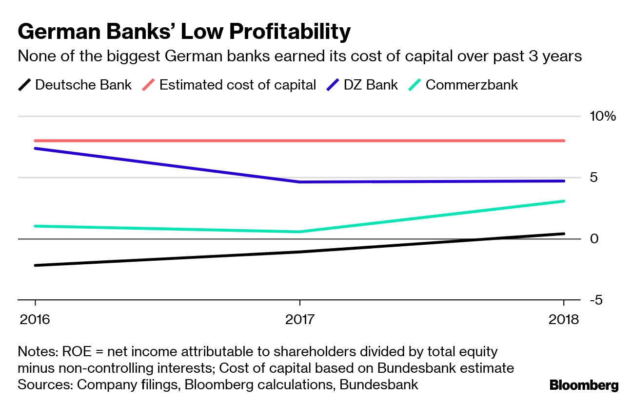 What Deutsche Bank's Troubles Say About Germany's Ailing