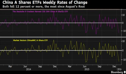 China A Shares ETFs