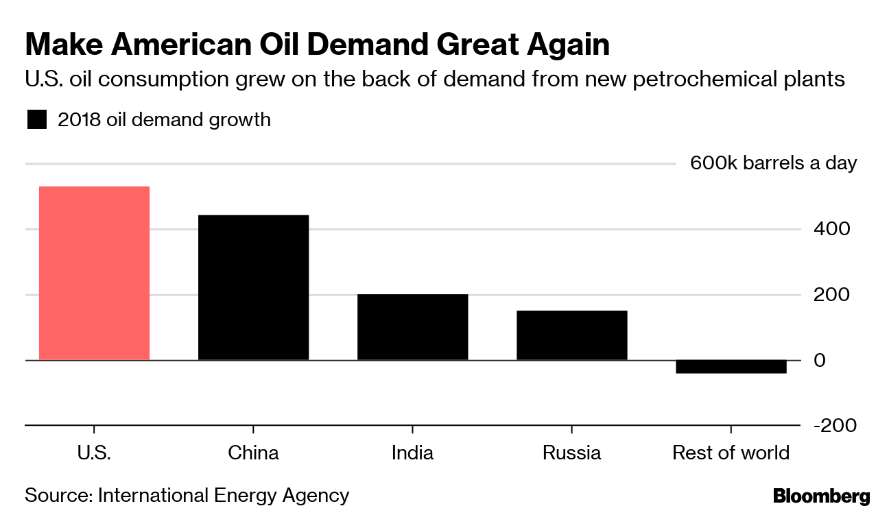 U S  Led World Oil Demand Growth  Why That's Bad News for