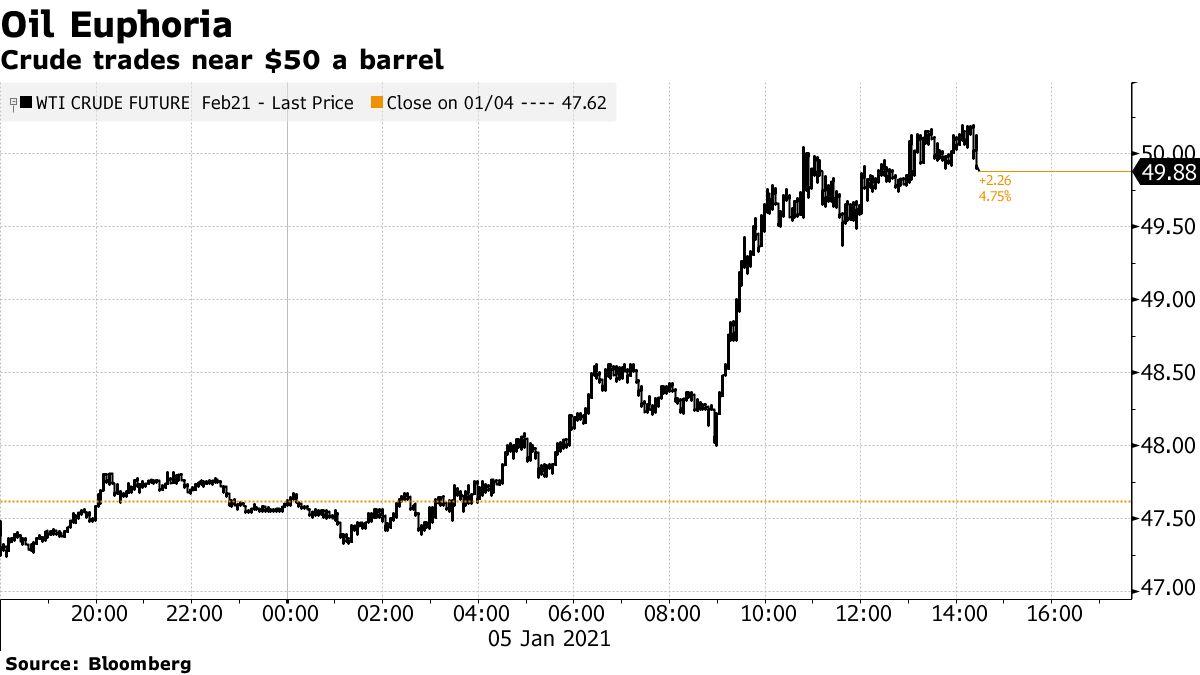 Crude trades near $50 a barrel