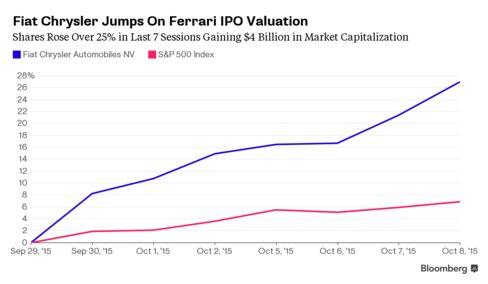 Fiat Chrysler Jumps on Ferrari's valuation