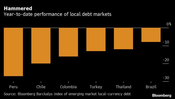 South American Local Bonds Are Getting Battered From All Sides