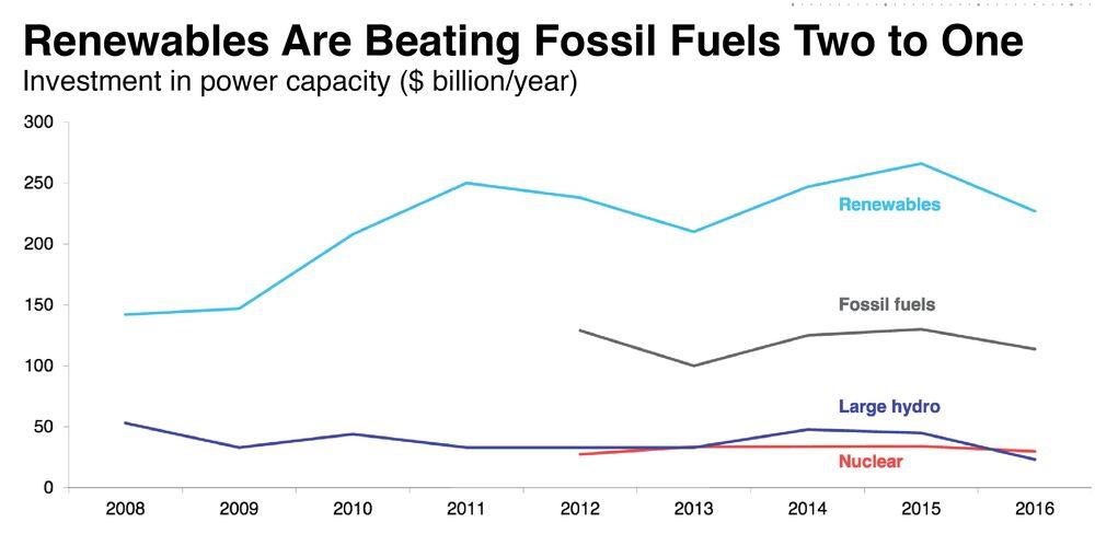 Революция дешевой энергии уже здесь, и ископаемые виды топлива не смогут изменить ситуацию
