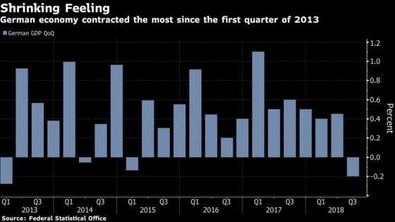German Economy Shrinks for First Time Since 2015 on Auto Hit