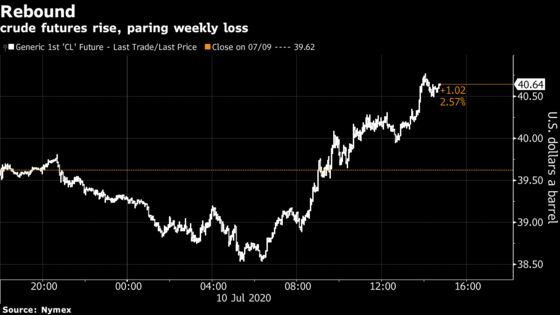Crude Oil Pares Weekly Decline on Optimism Over Virus Treatment
