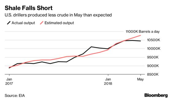 American Oil Production Is Growing More Slowly Than Expected