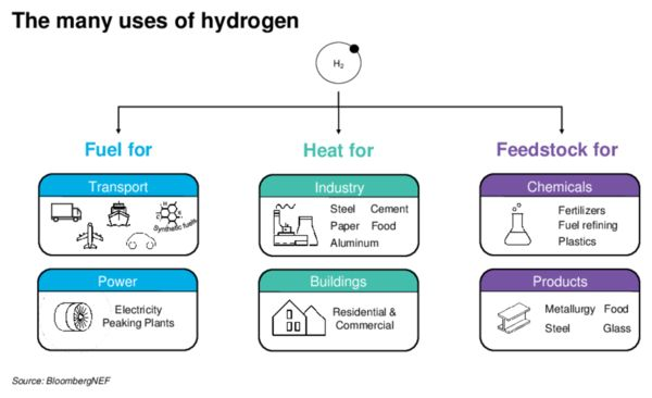 The many uses of hydrogen