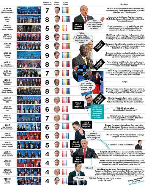 Reviewing All 20 Republican Debates