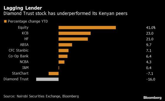 Diamond Trust Lags Kenyan Banking Stocks After Rise in Bad Debt