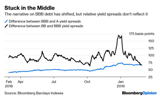 The Pollyanna View of Credit Markets Goes Mainstream