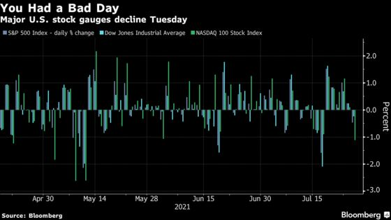 This Type of Day Is Price of Progress in Post-Pandemic Stocks