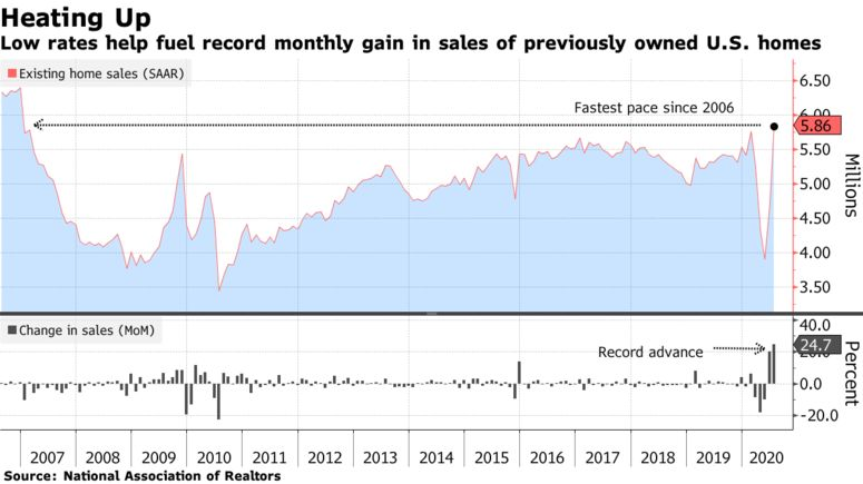 Low rates help fuel record monthly gain in sales of previously owned U.S. homes