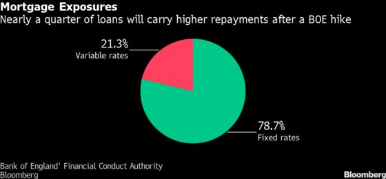 BOE Rate Hike Would Hit a Fifth of Existing U.K. Mortgages