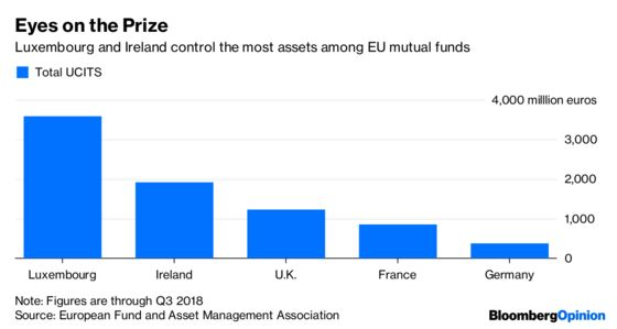 Fund Managers Dodge a Brexit Bullet