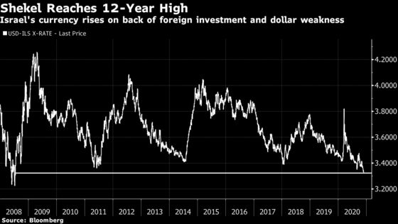 Shekel Rises to 12-Year High as Economy Rides Risk Appetite