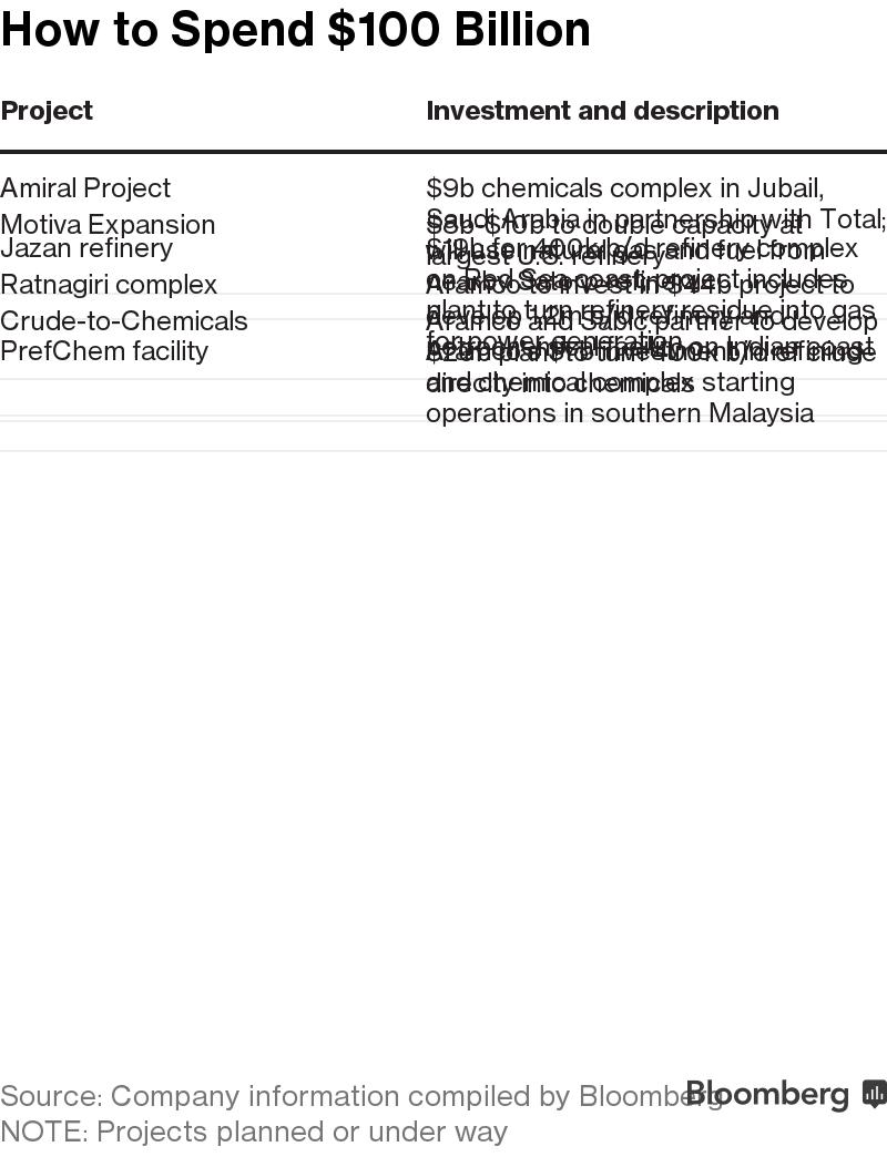 Yanbu Refinery Expansion Project