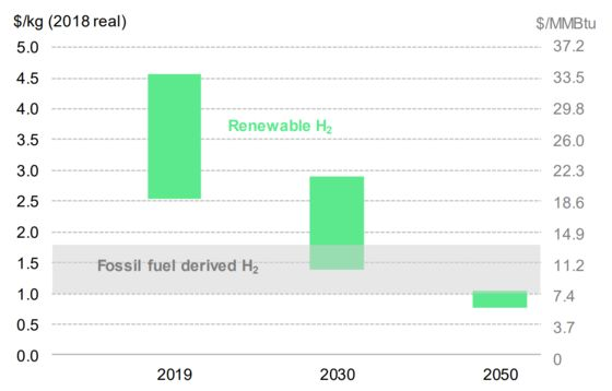 A Greener Way to Make Hydrogen Emerges in France