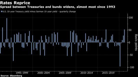 U.S. Treasuries' Worst Quarter Since 1980 Upended Global Markets