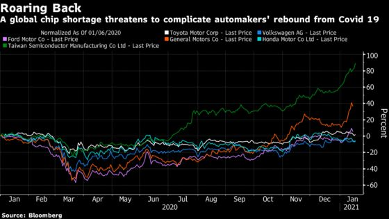 A Year of Poor Planning Led to Carmakers' Massive Chip Shortage
