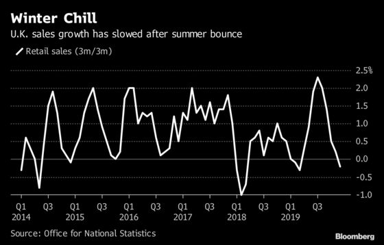 U.K. Retail Sales Plunge in December in Black Friday Hangover