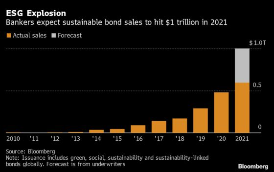 Citi Working With Nations on More Sustainable-Development Debt