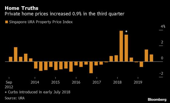Singapore Home-Price Growth Moderates Amid Apartment Glut
